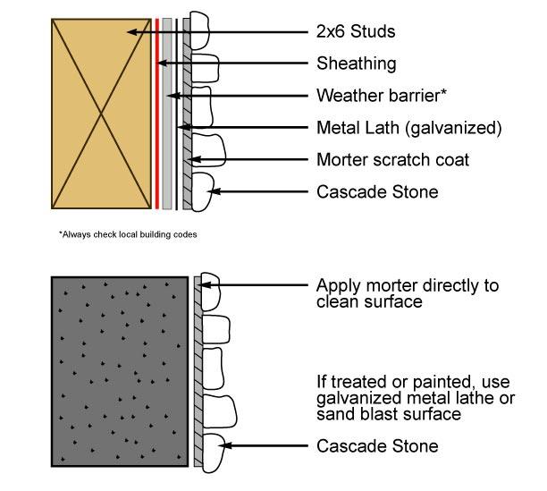 Cascade Stone Installation Guide